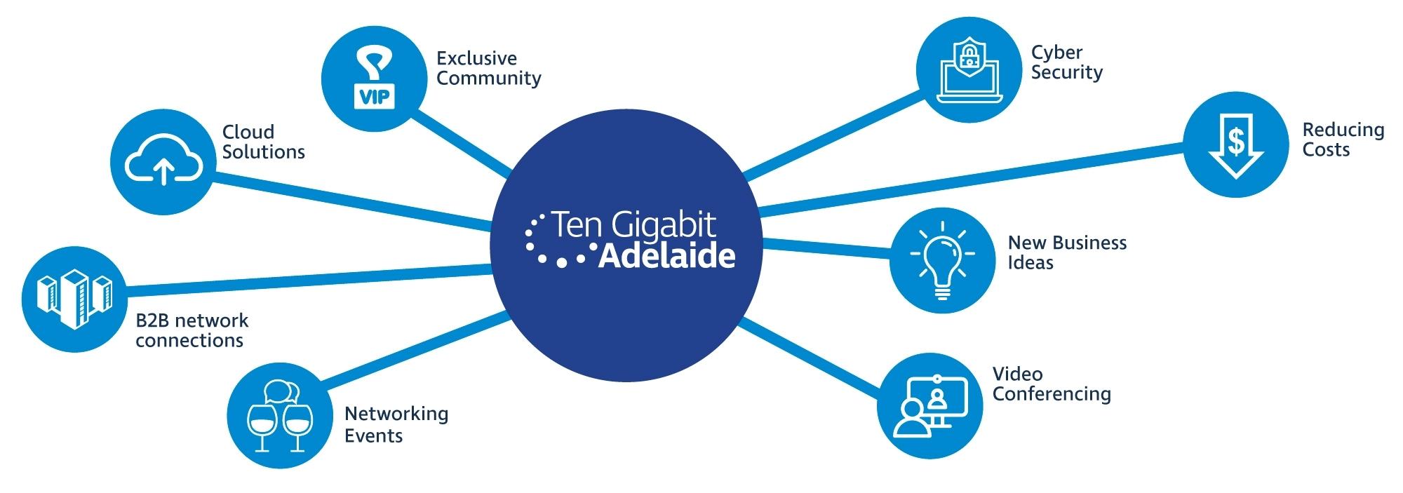 Infographic ten gigabit adelaide community benefits