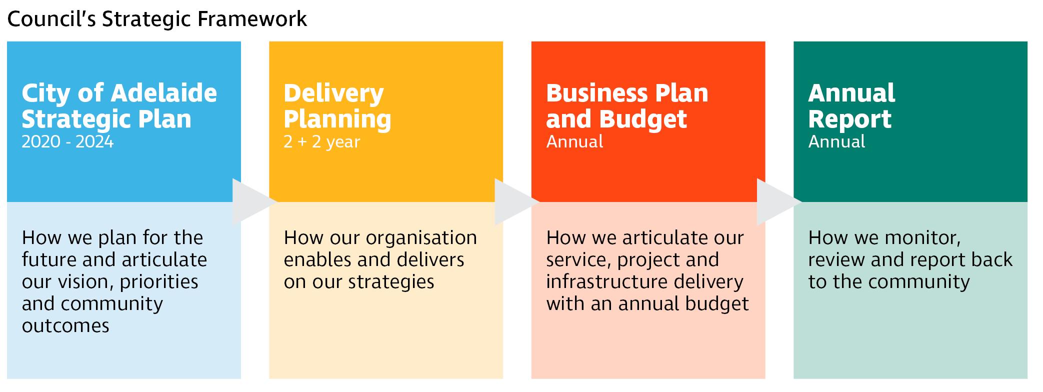Bpab council strategic framework
