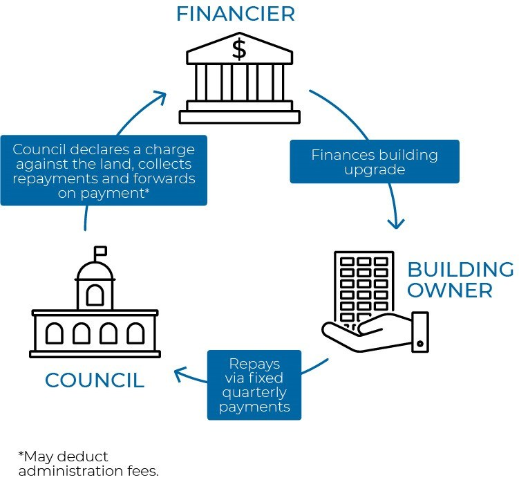 Building upgrade finance illustration