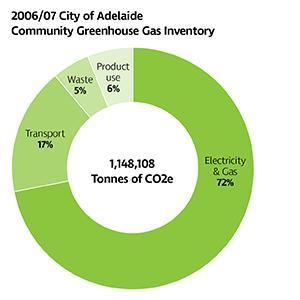 City emissions 2006 07