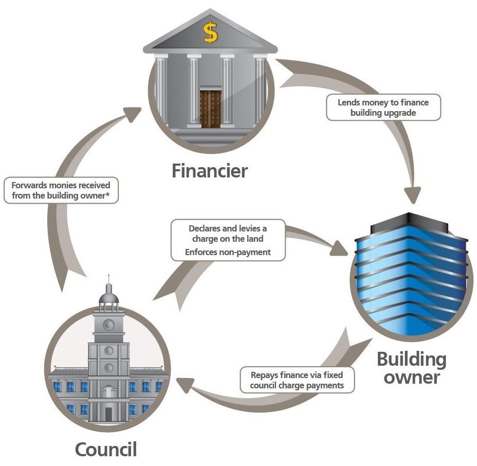 Flowchart building finance upgrade