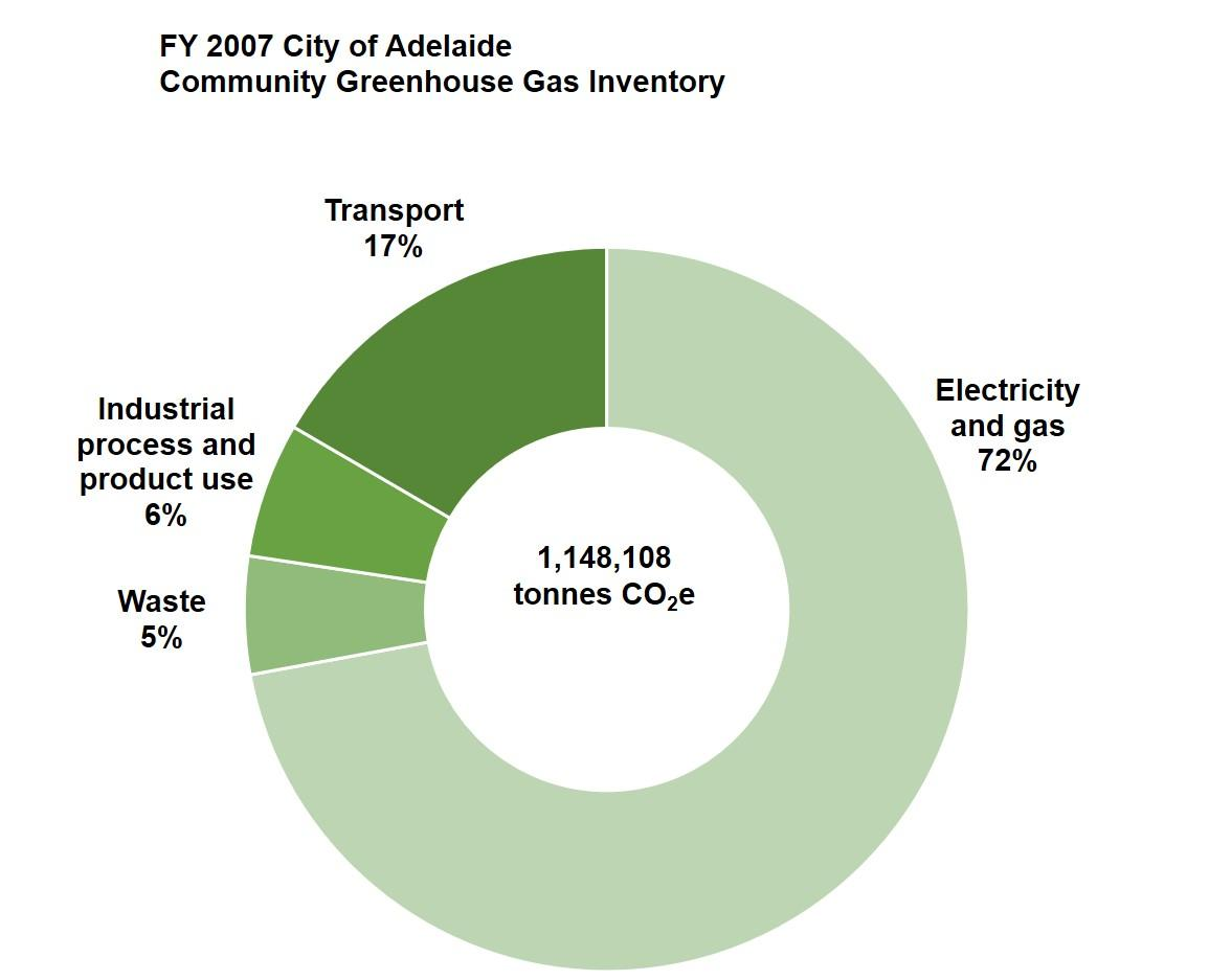 Graph city emissions FY 2007