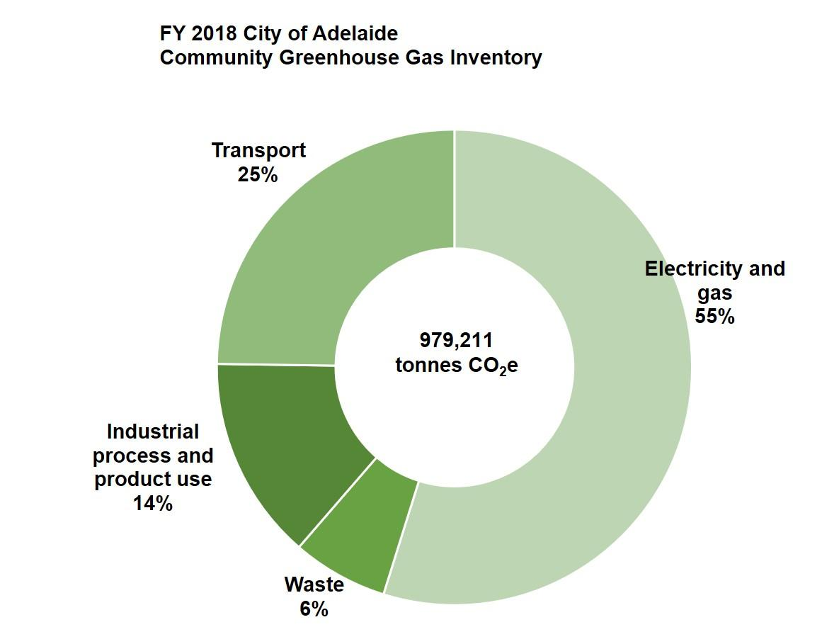 Graph city emissions FY 2018