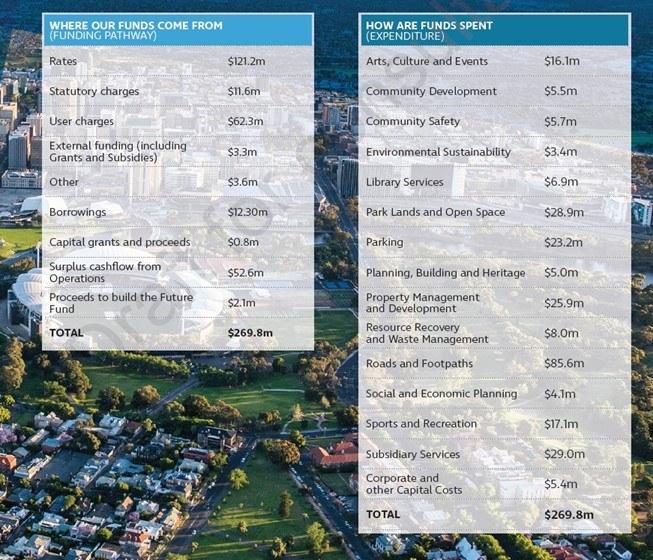 City of Adelaide funding
