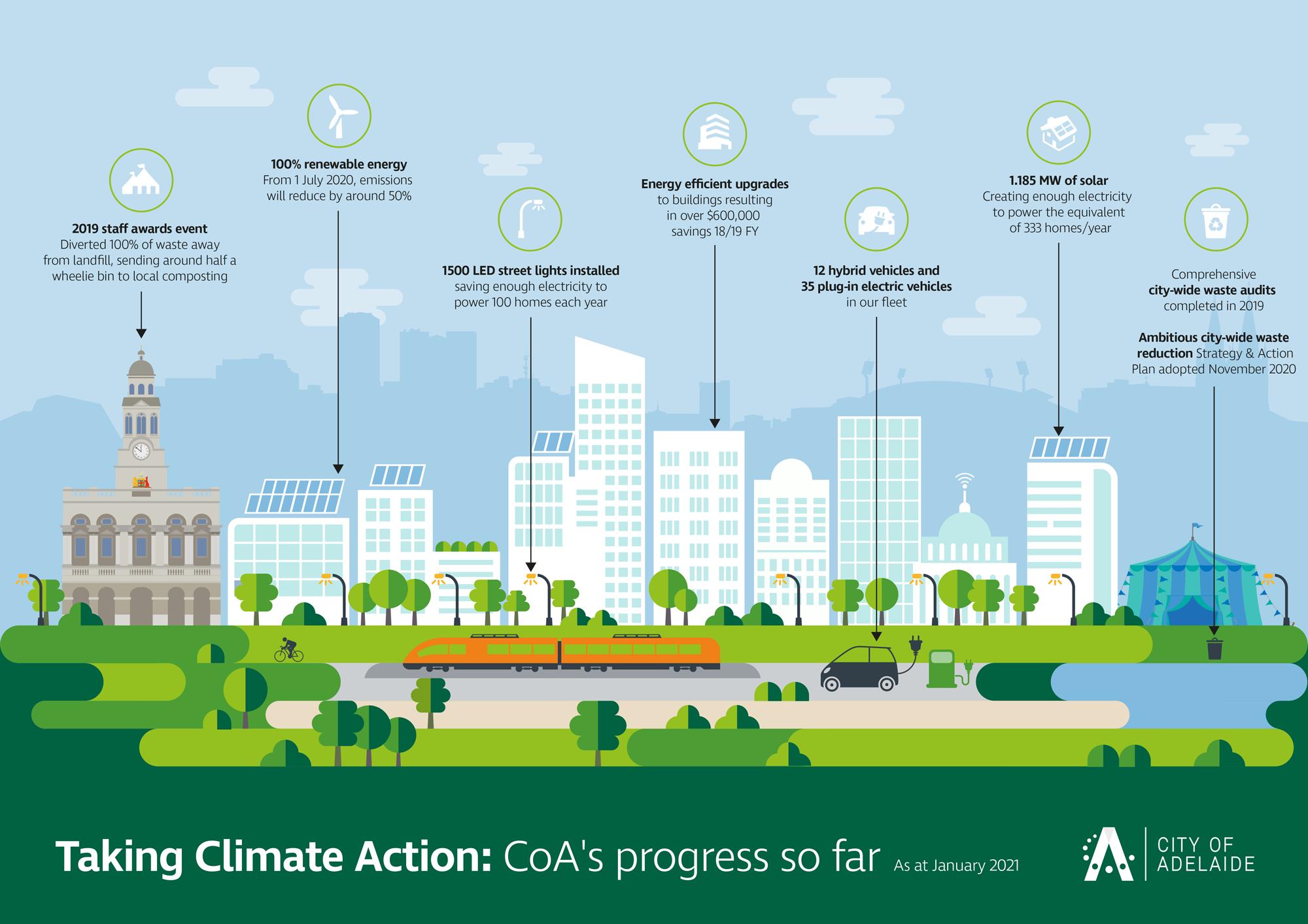 Sustainability achievements diagram